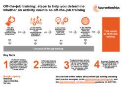 Apprenticeships - off the job training flow chart
