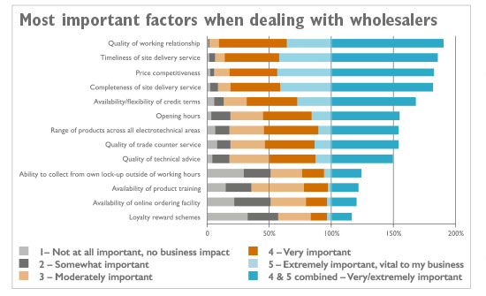 Chart explaining the top 13 most important factors when dealing with wholesalers