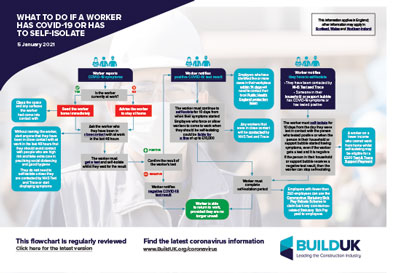 Inforgraphic on what to do if a worker has to self isolate due to COVID-19